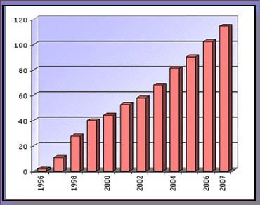 GMO Yearly Graph