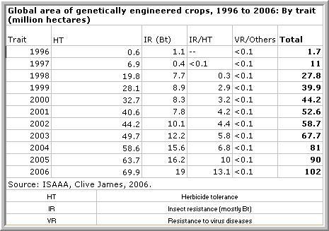 GMO WorldHectares